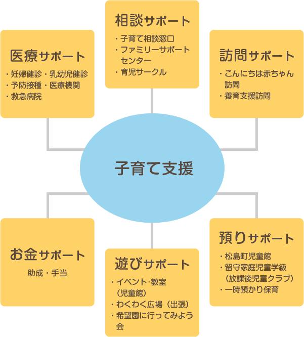 子松島町子育て支援センターの役割